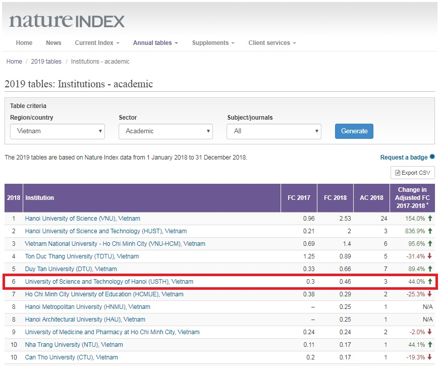 usth ranked 6th in the nature index table 2019